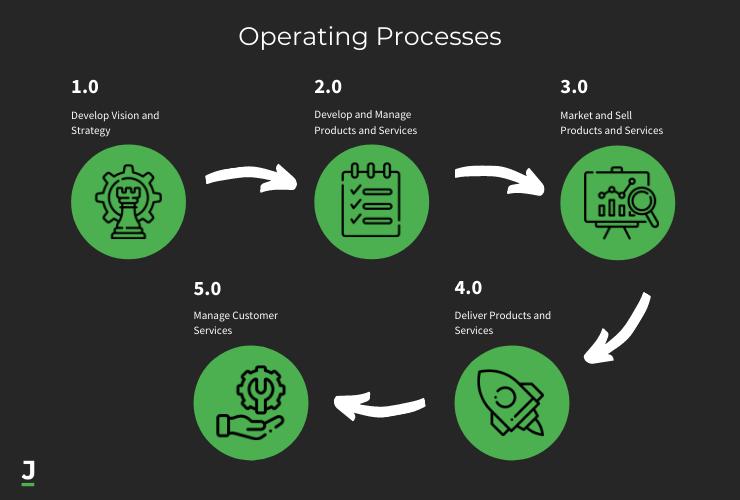 APQC Operating Processes