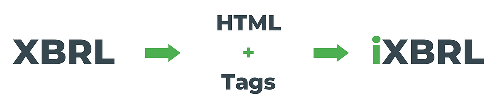 iXBRL is a with HTML extended format with embedded tags