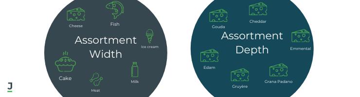 Assortment types