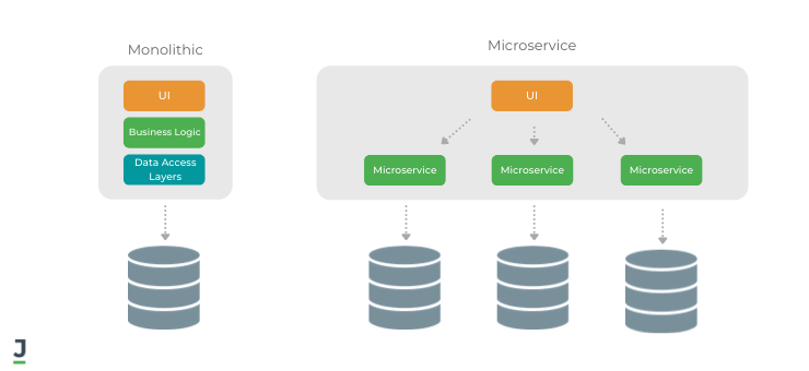 Monolithic and Microservice Software Architecture Models