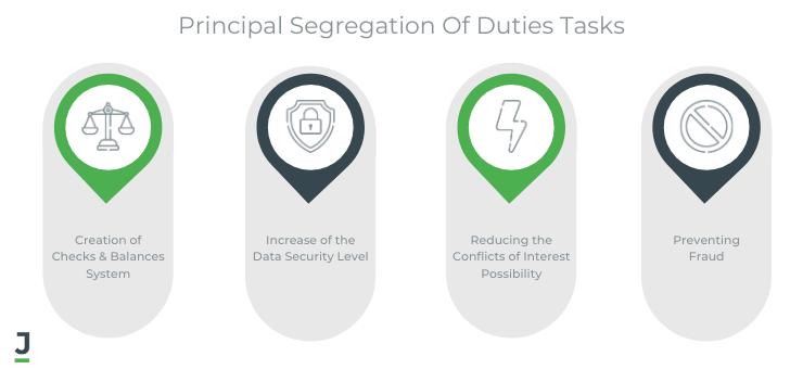 Principal Segregation of Duties Tasks