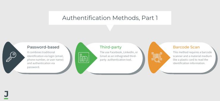 User authentification methods, part 1