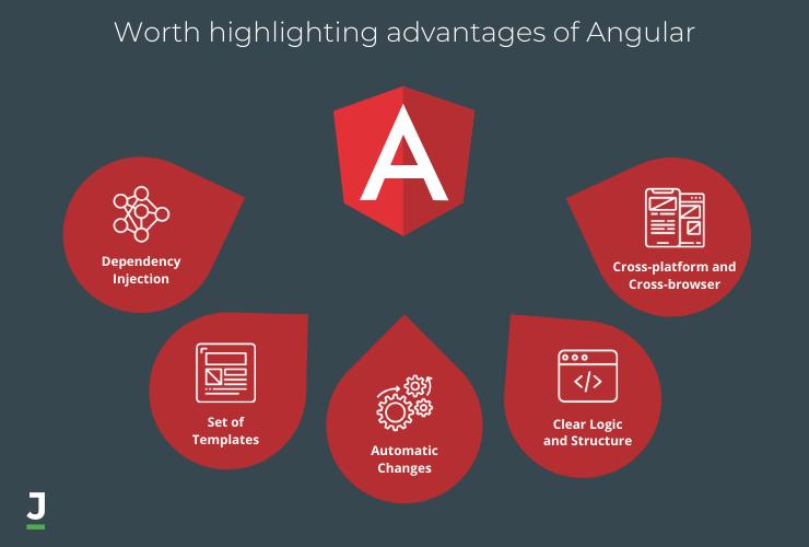 Advantages os Angular