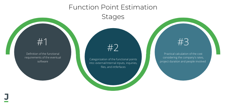 Function Point Estimation Stages