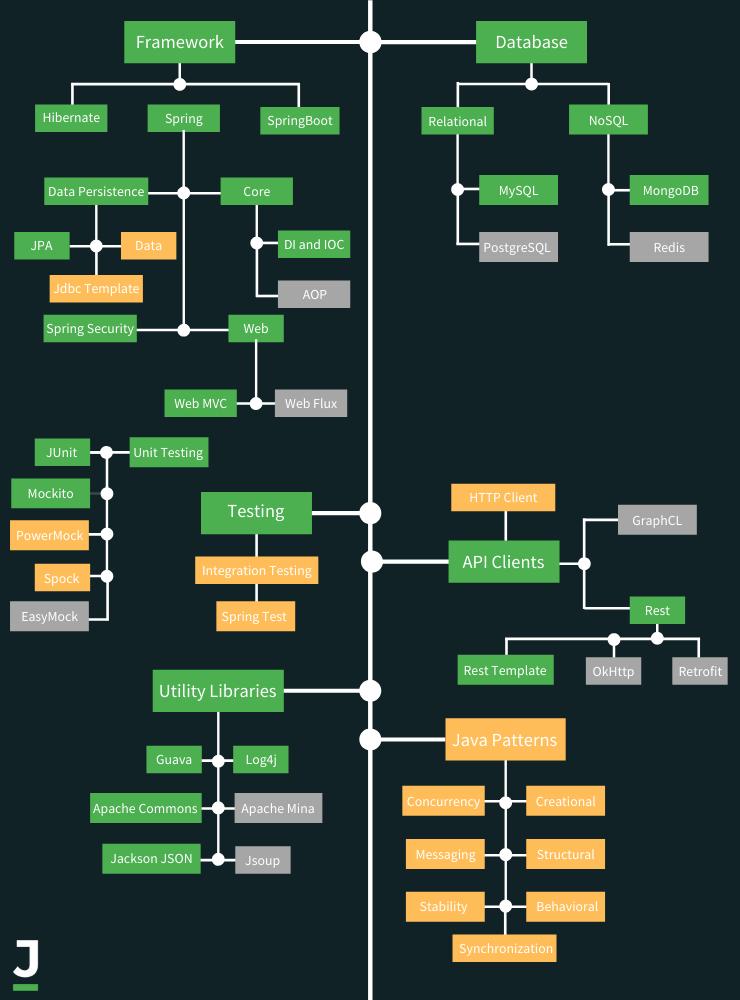 Java Framework Scheme