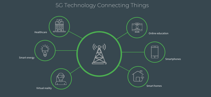 5G Technology Connecting Things