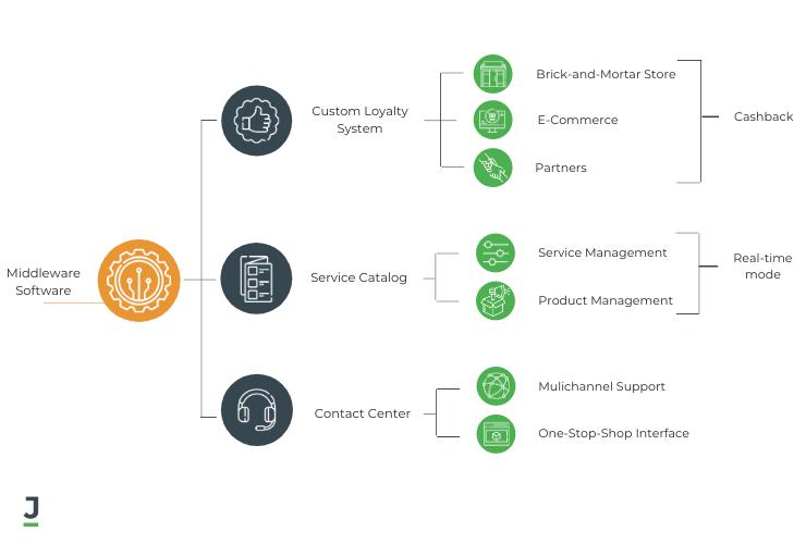 Custom Online Bank Software Neo Banks