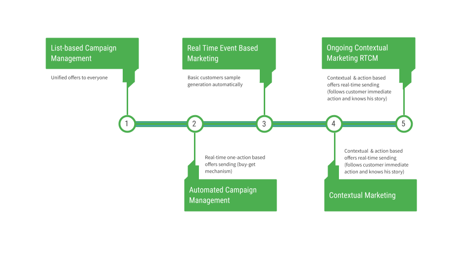 5 Stages of Involvement in an Effective Real-Time Campaign Management