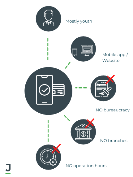 Main Features of Neo Banks