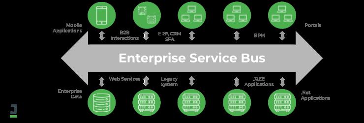 Enterprise Service Bus (ESB)