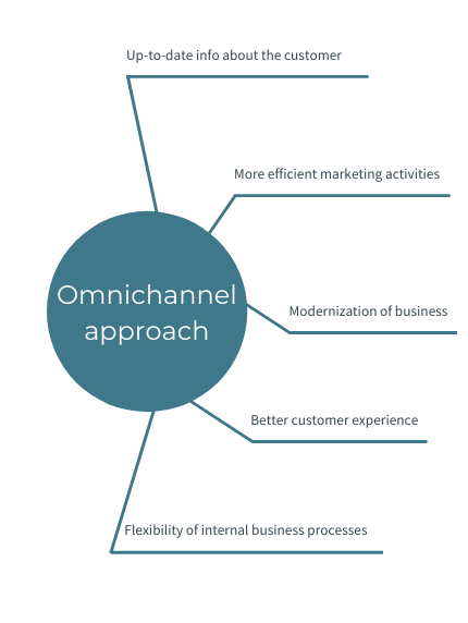 Omnichannel approach