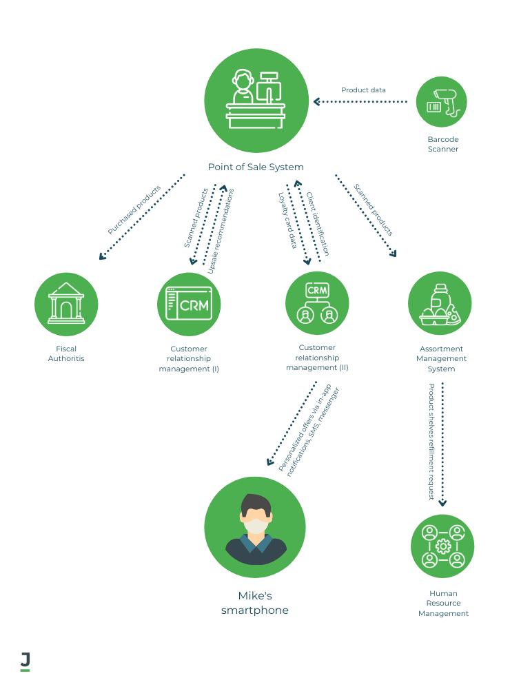 Point of Sale Software Scheme