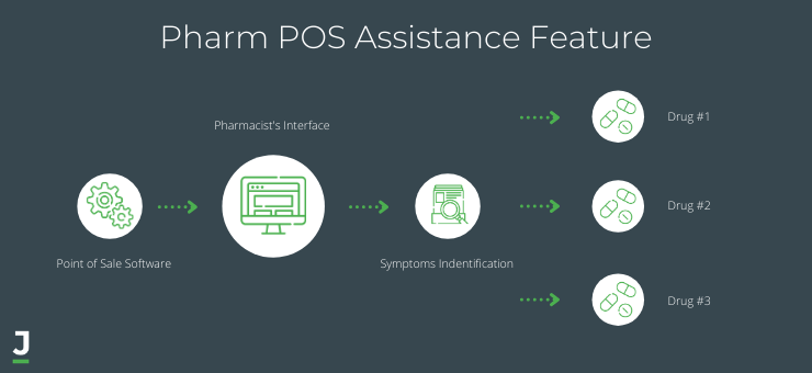 Pharm POS Assistance Feature