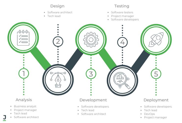 Segregation of Duties in Software Development