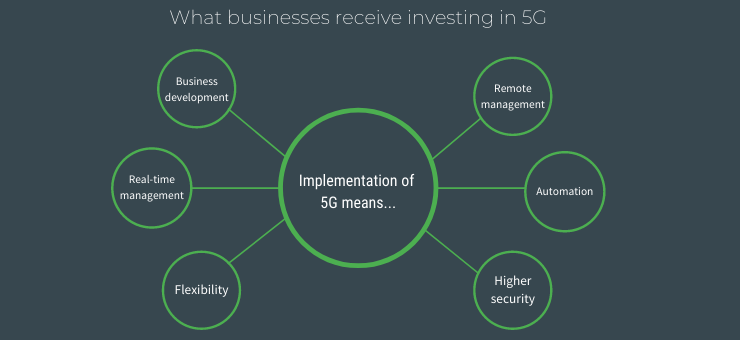 What businesses receive investing in 5G