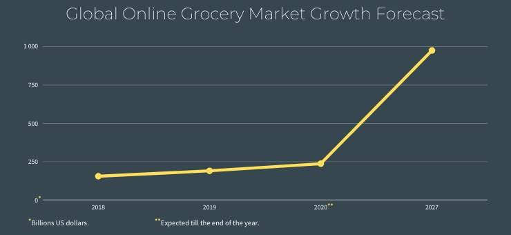Global Online Grocery Market Growth Forefact