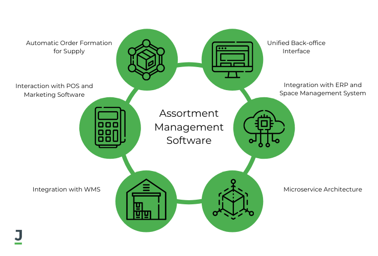 Features of an Assortment Management System