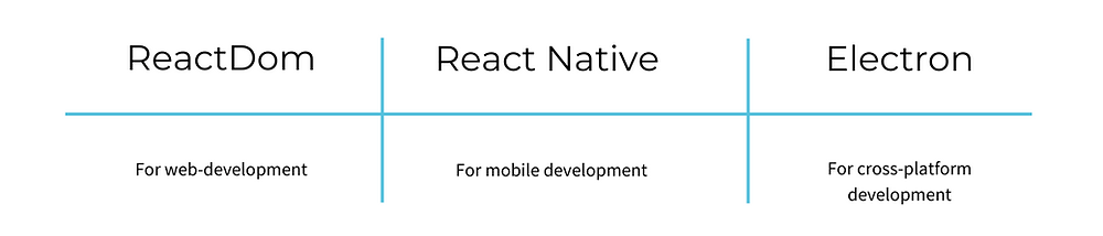 Solutions for web, mobile and cross-platform development