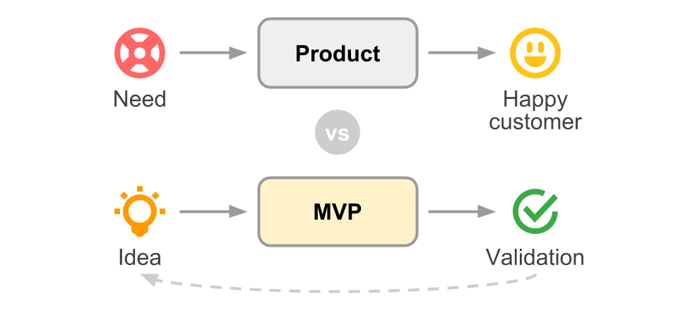 Product vs MVP
