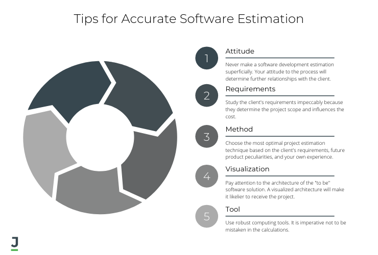 Tips for Accurate Software Estimation