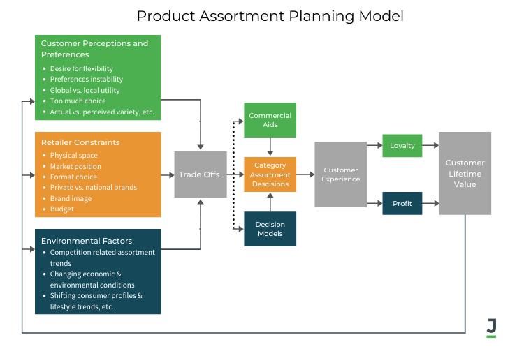 Product Assortment Planning Model