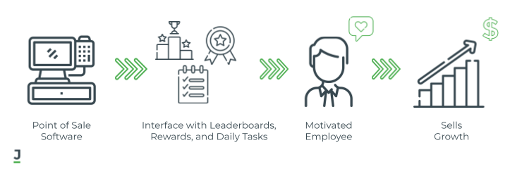 POS software with employee motivation