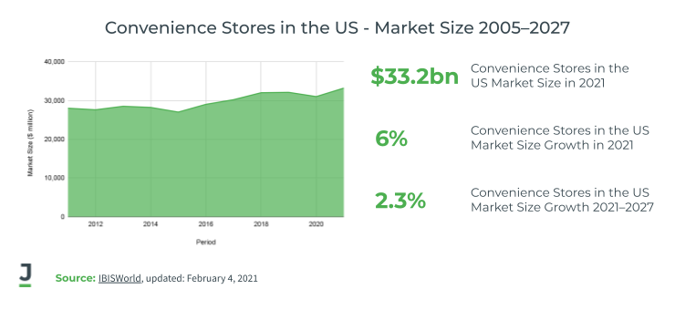 Convenience Stores in the US - Market Size 2005 - 2017