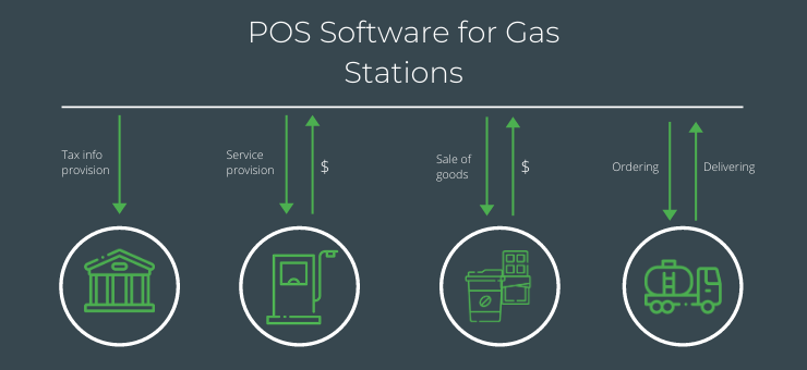 POS Software foe Gas Stations: Main features