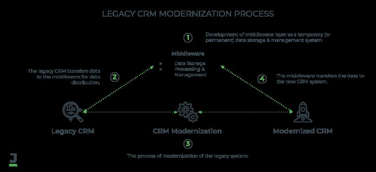 Legacy CRM Modernization Process