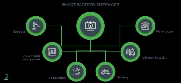 Smart Factory Software