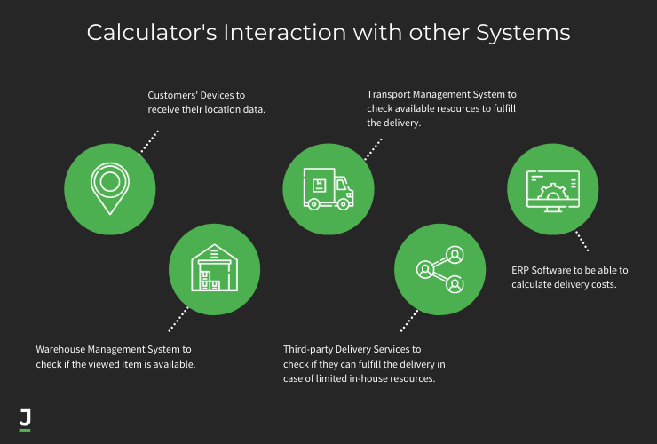 Calculator's Interaction with other Systems