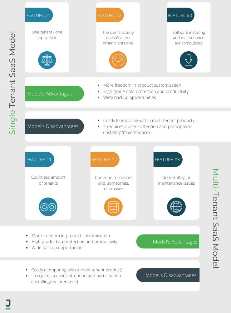 Single and Multi-Tenant SaaS Models: Advantages & Disadvantages