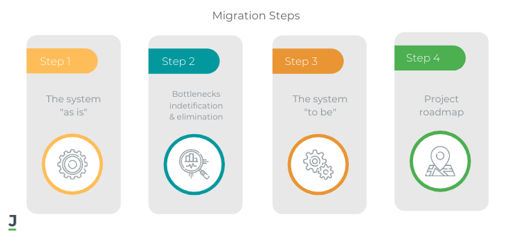 From Monolith to Microservice Migration Stages