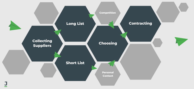 How to Choose a Custom Software Development Company: Approaches