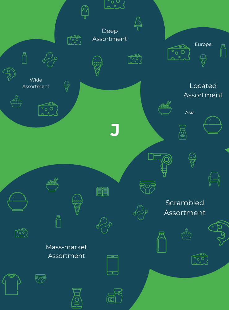 Types of Assortment strategies