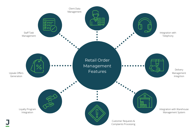 Retail Order Management Features