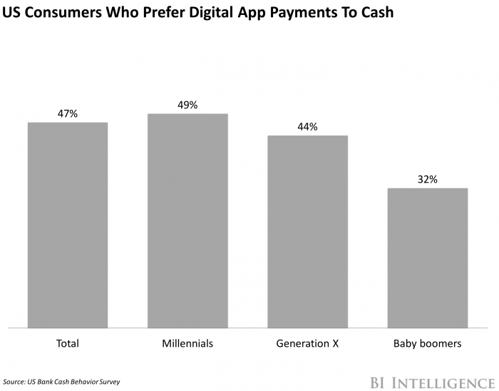 US consumers prefer digital payments to cash