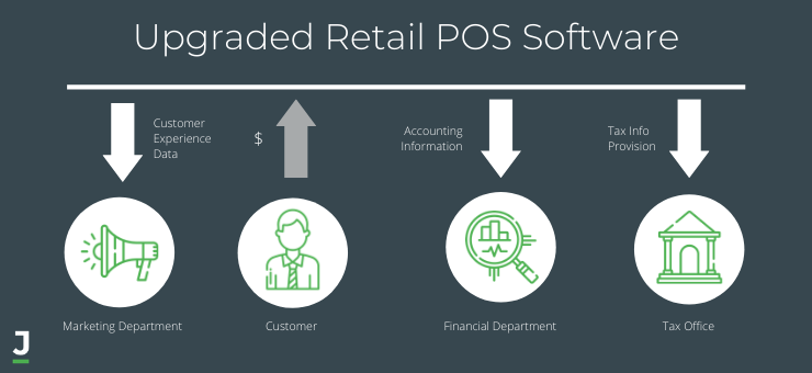 Upgraded Retail POS Software