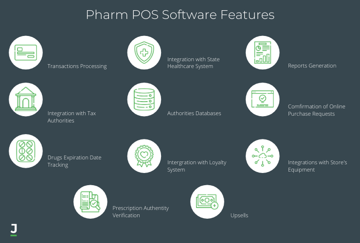Pharm POS Software Features