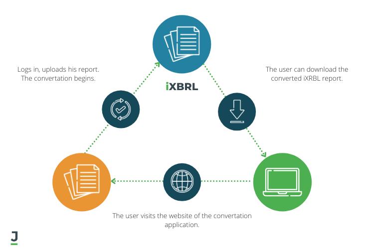 iXBRL Convertation Process