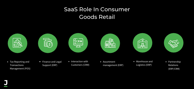 SaaS Role in Consumer Goods Retail