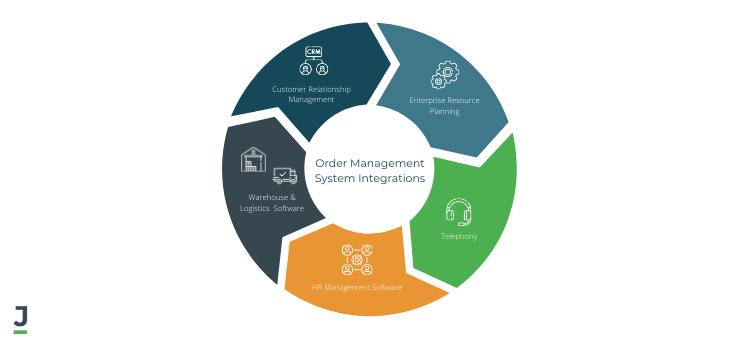 Order Management System Integrations