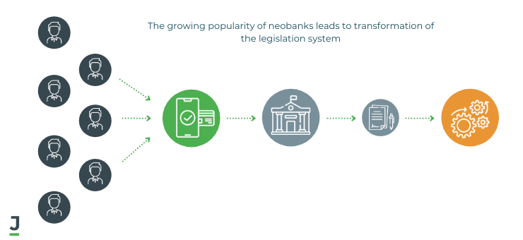 The influence of the growing popularity of online banking on the legislation system