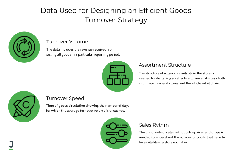 Data Used for Designing an Efficient Goods Turnover Strategy