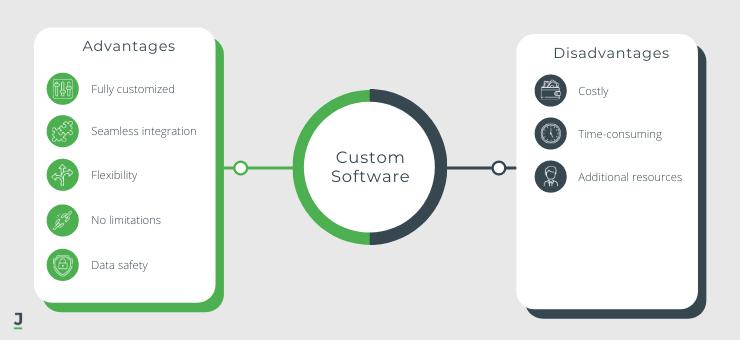 Custom Software: Advantages and Disadvantages