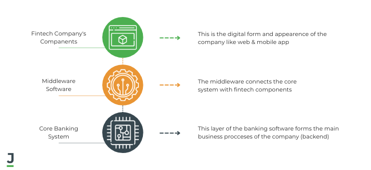 Software For Online Banks: Hierarchy