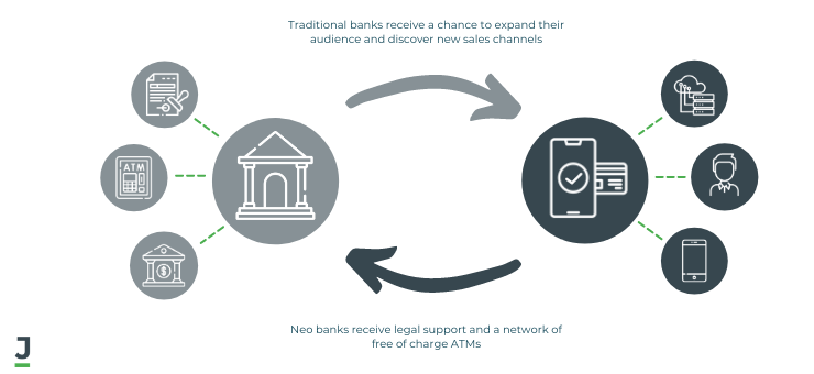 Collaboration between Traditional and Neo banks