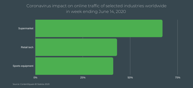 COVID-19 impact on online traffic by industry
