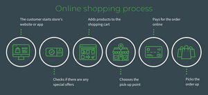 Online shopping process.