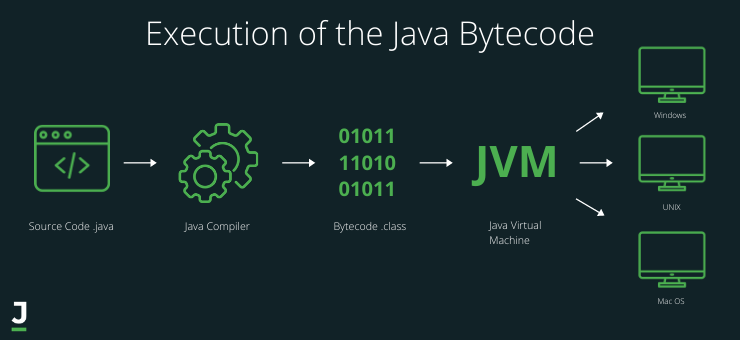 Execution of the Java Bycode